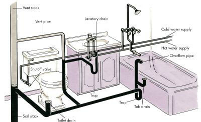 Bathroom Plumbing System
