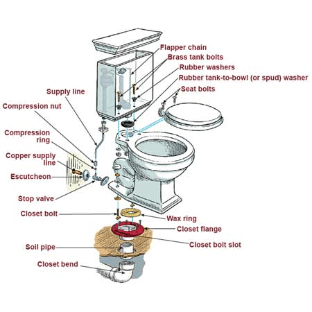 Basement toilet installation for Toilet drain pipe