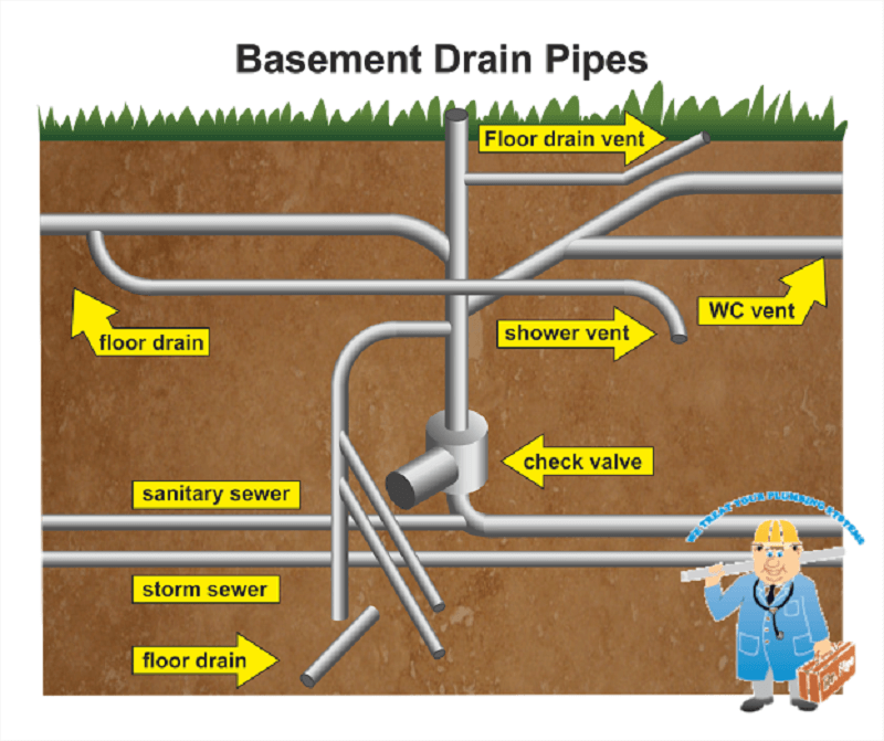 Basement Drain Pipes