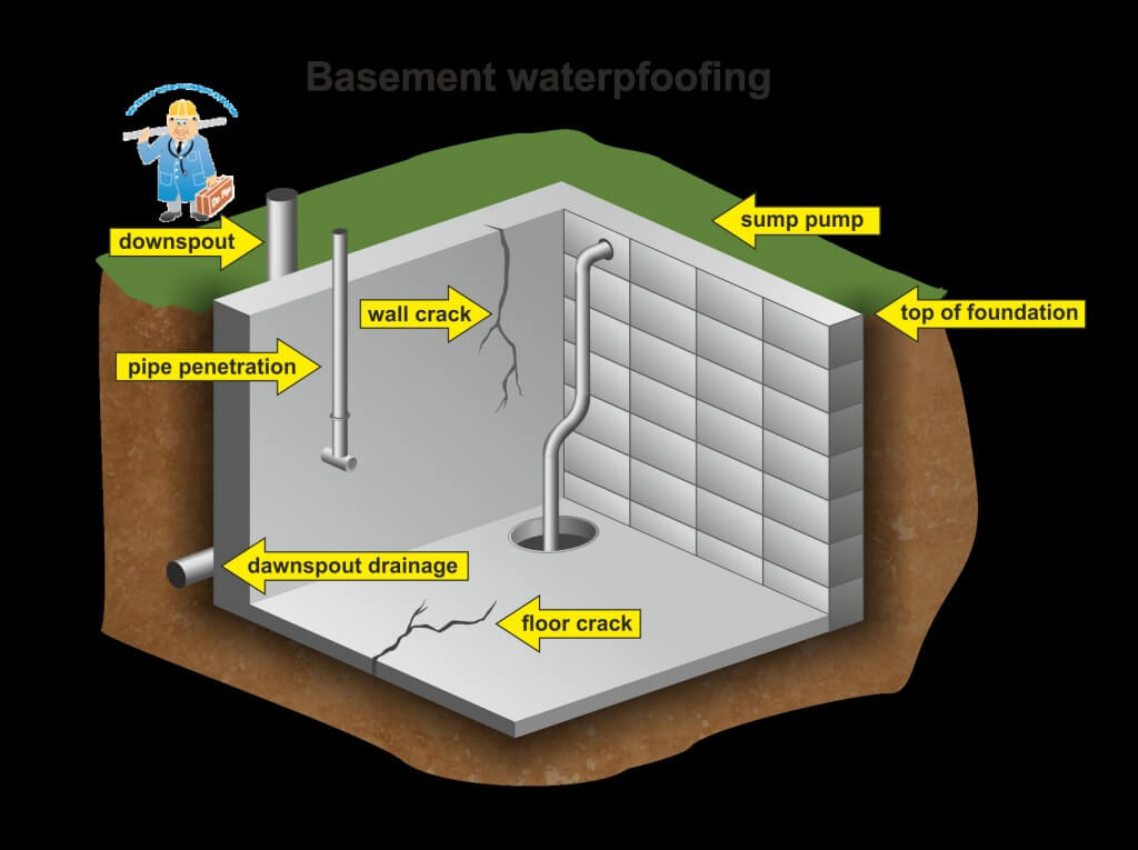 ways of waterproofing the interior of the basement space