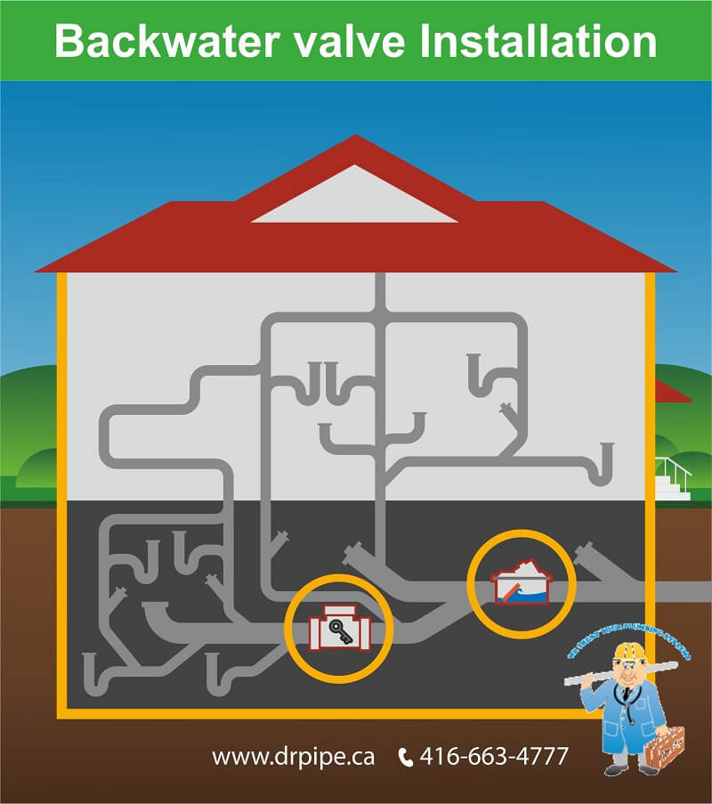 Why Install A Backwater Valve